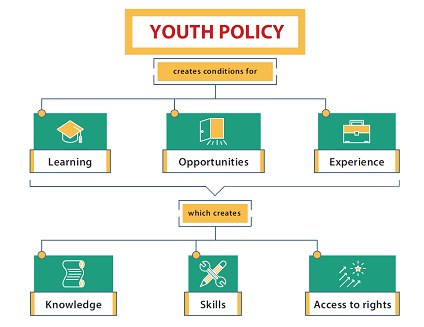 graphic: youth policy creates conditions for learning; opportunities; experience