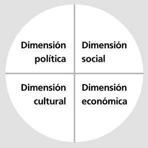 Image: Dimensions of citizenship