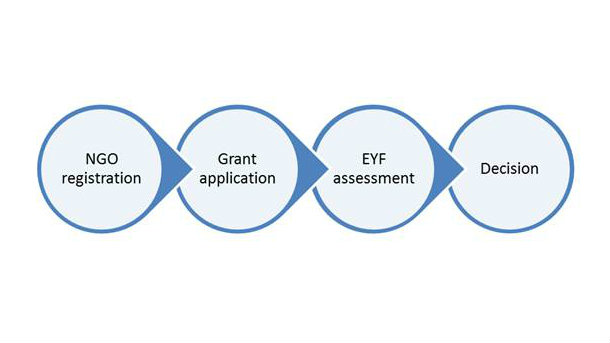 application process image: NGO registration, grant application, EYF assessment and decision