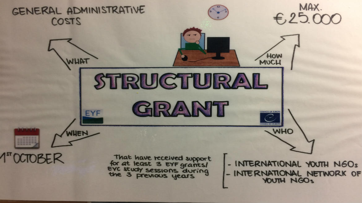 Structural grant applications for 2018-2019