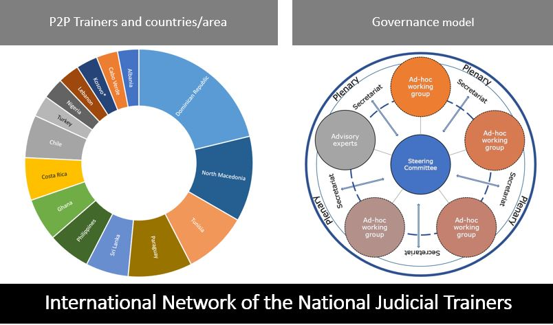 Plenary meeting: International Network of the National Judicial Trainers