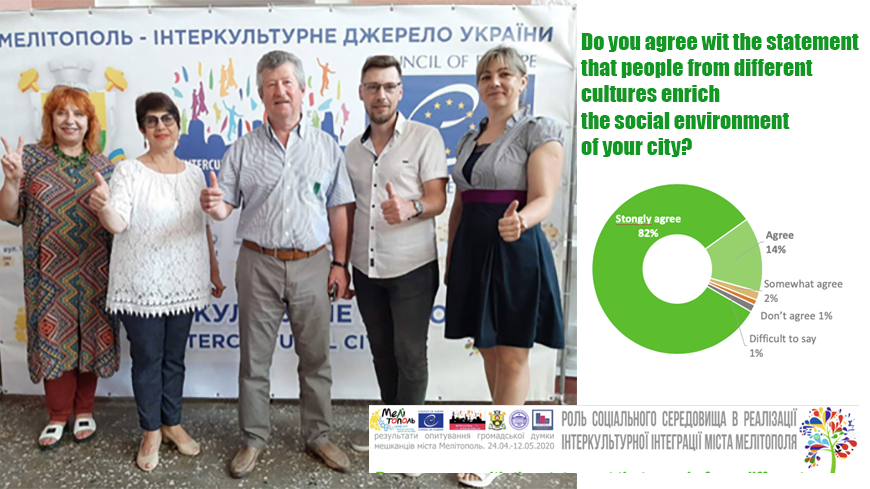 What's the impact of implementing ICC policies in a city? The Melitopol survey