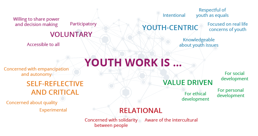 principles and practice of youth work The guiding principles for international youth development is the result of a collaborative  reflect on our work as youth development  of practice or research.